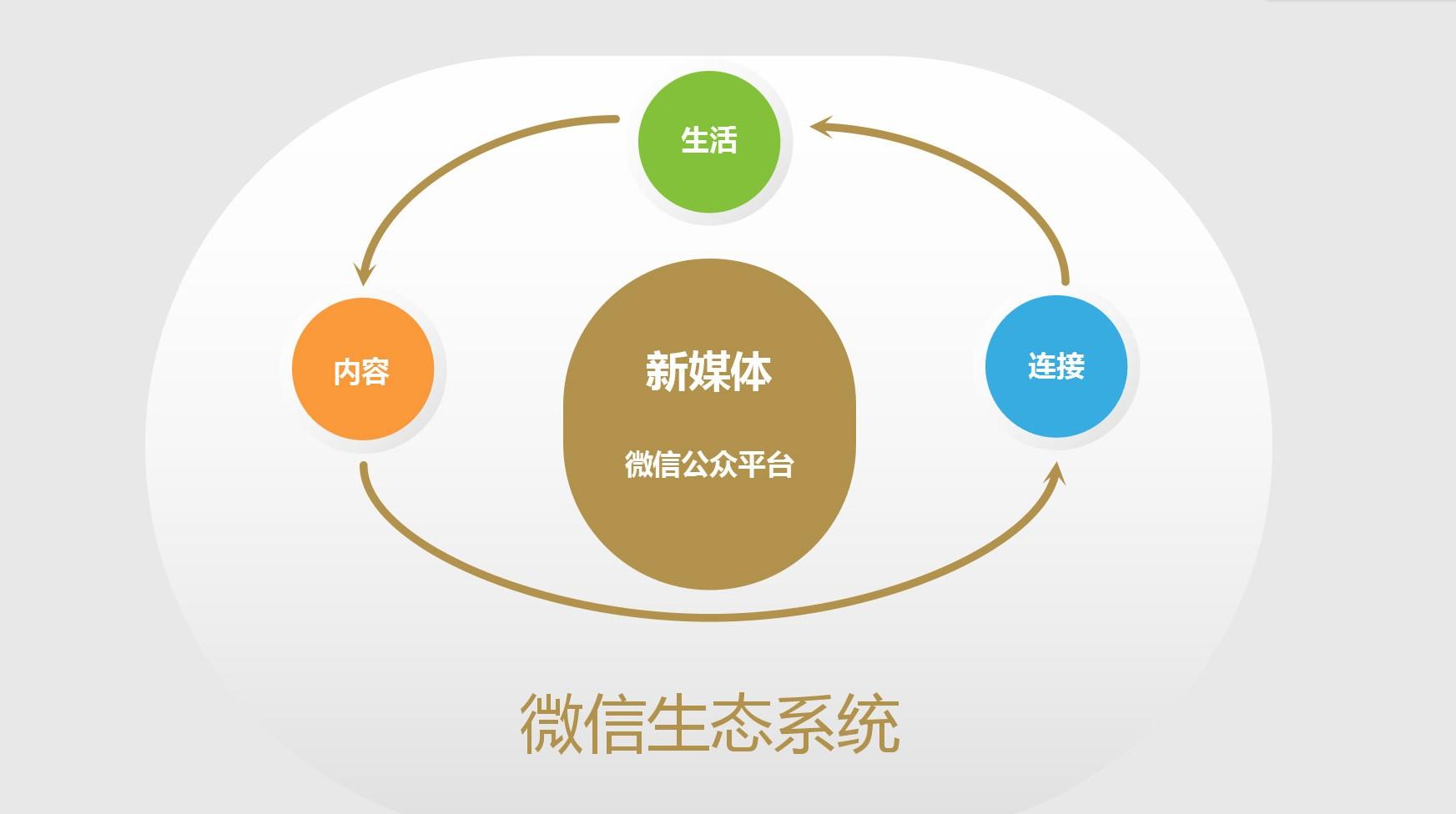 微信营销-关系概况图
