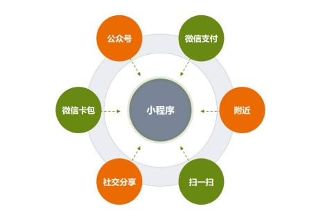 电商行业开发小程序比入驻平台有哪些优势?